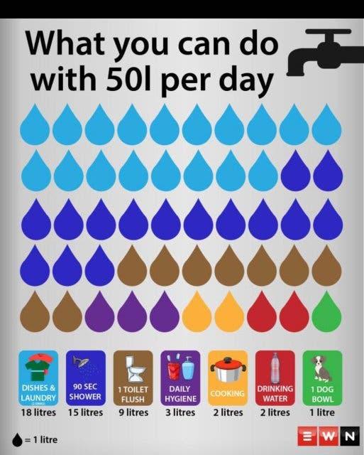50 Liter Wasser pro Tag in Kapstadt