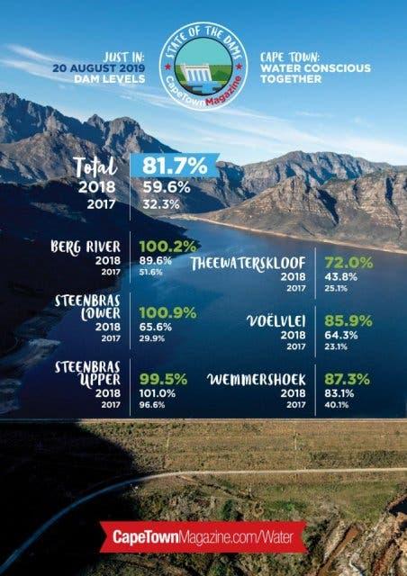 Staudammlevel 80%
